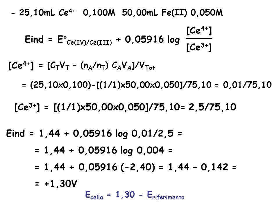 Eind = E°Ce(IV)/Ce(III) + 0,05916 log [Ce3+]